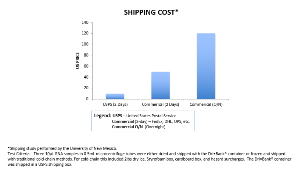 shipping-cost-dribanklabs